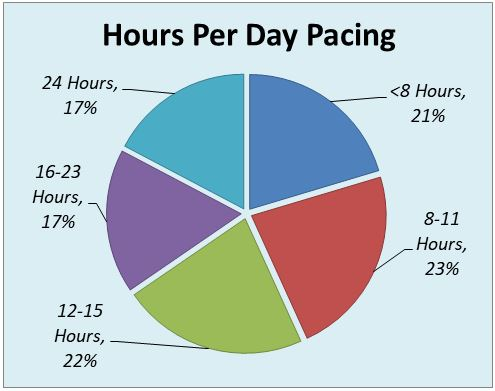 hours per day using diaphragm pacemaker