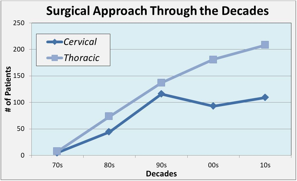 Graph of patients implanted per year separated by surgical approach