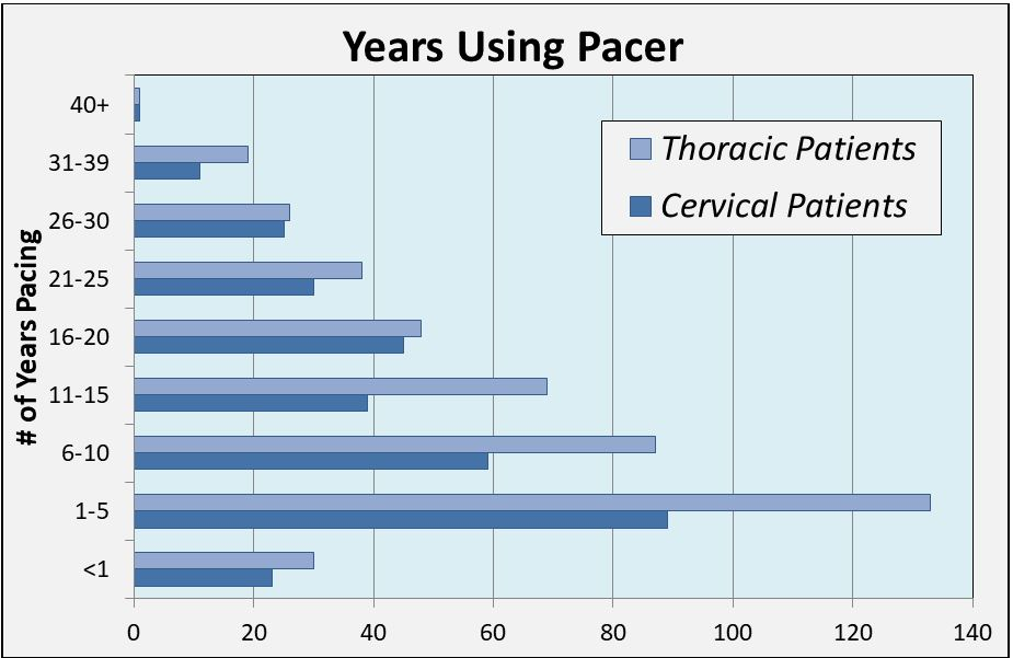 years using diaphragm pacemaker