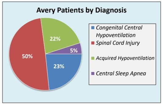 Avery Patients by Diagnosis